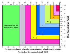 graf skor mpv