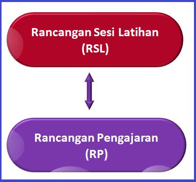 RSL dan RP