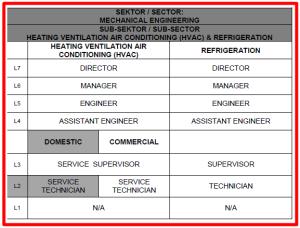 Carta Profil Pekerjaan HVAC