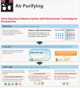 b-air purifying