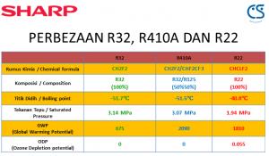 perbezaan R32,R410a&R22